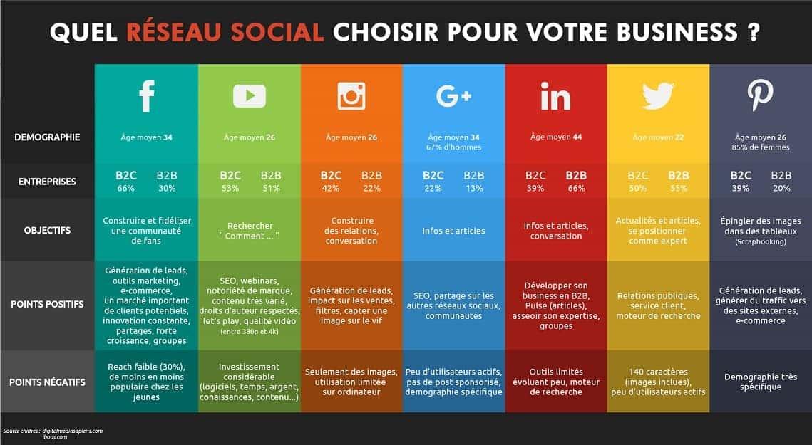 Quel réseau social choisir pour votre business ?