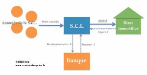 sci soci233t233 civile immobili232re gt d233finition avantages
